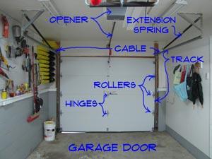 overhead garage door repairOverhead Garage Door Repair  Garage Doors  Doors  Repair Topics