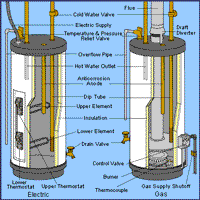 Hot Water Heater Problems >> Gas Hot Water Heater Troubleshooting Gas Water Heaters Water