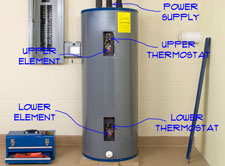 Are you having trouble with your Electric Hot Water Heater? Can you repair it yourself? How Hard could it be? follow this link to find out if it is something you could repair yourself.
